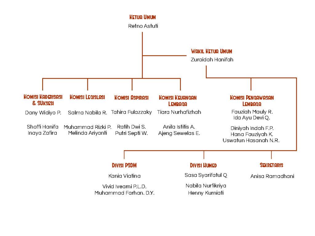 Struktur Kepengurusan MPM IM FKM UI 2017